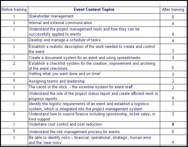 Events Portfolio – Competency Assessment Template